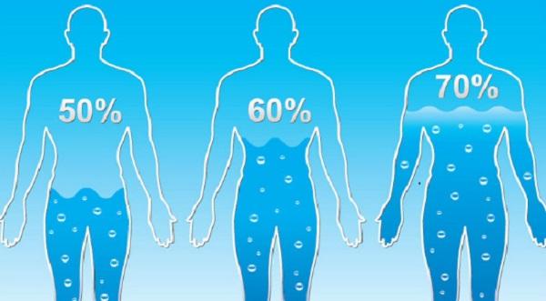 Làm thế nào để xác định lượng nước cơ thể cần mỗi ngày?